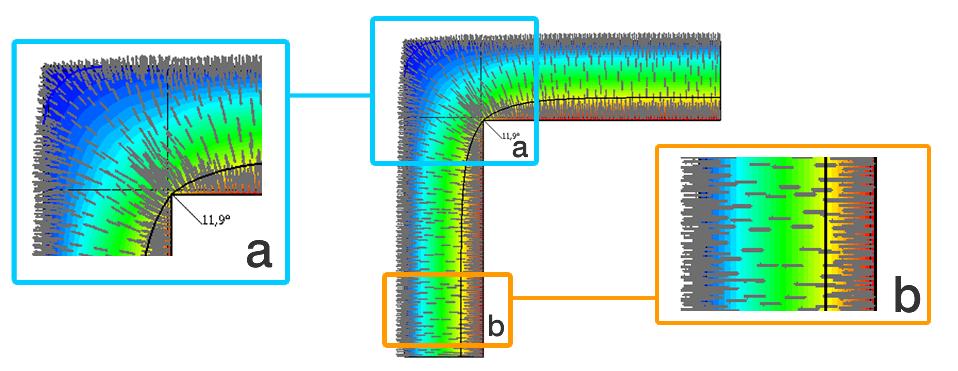 Flusso termico attraverso un ponte termico costituito da un angolo tra due pareti