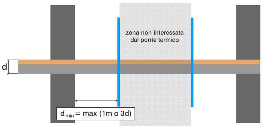 flusso termico risente della presenza del ponte termico entro un'area limitata