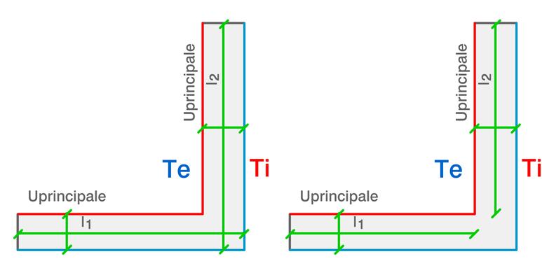 lunghezza interna ed esterna per ponte termico angolo rientrante