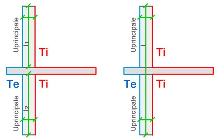 lunghezza interna ed esterna per ponte termico balconi