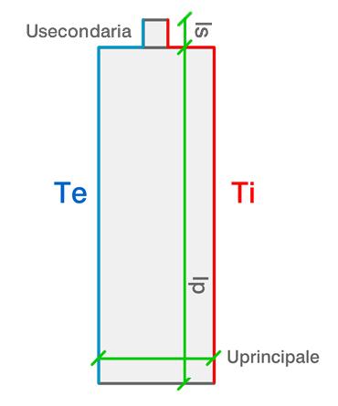 lunghezza interna ed esterna per ponte termico parete-serramento