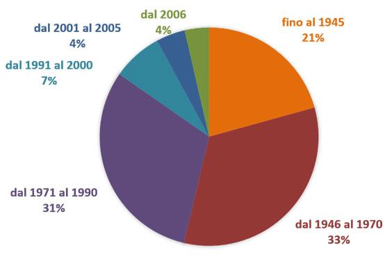 Distribuzione dell'edilizia residenziale per epoca di costruzione