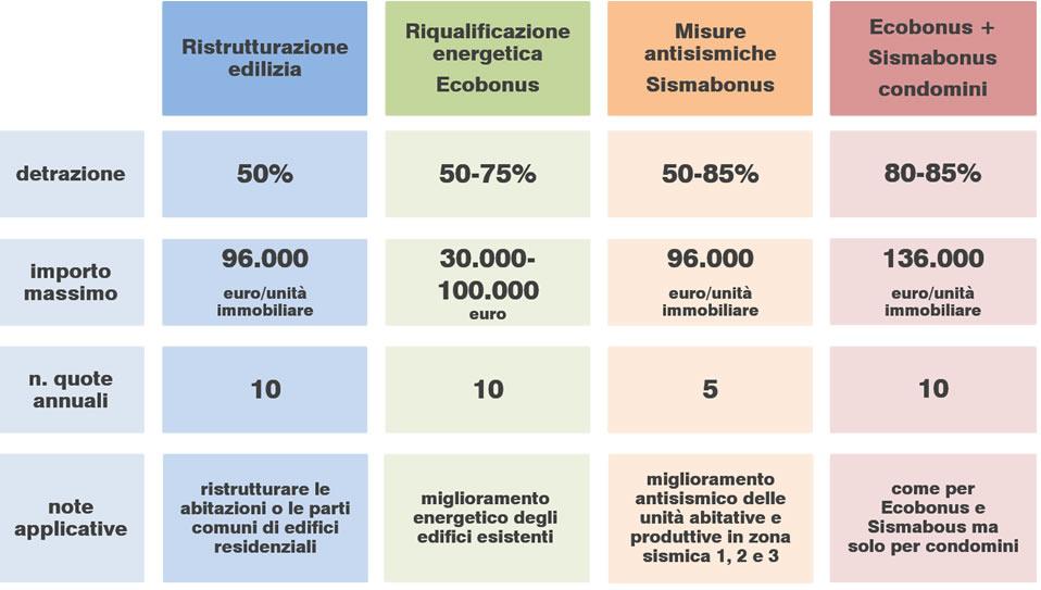 Quadro sintetico degli incentivi fiscali per l'edilizia esistente