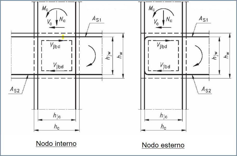 Meccanismo resistente all'interno di un nodo trave-pilastro in c.a.