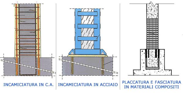 Edifici esistenti in cemento armato - Pilastro portante ...