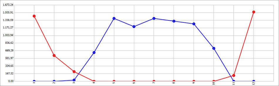 Grafico dell'energia mensile richiesta: in blu la climatizzazione invernale, in rosso la climatizzazione estiva.