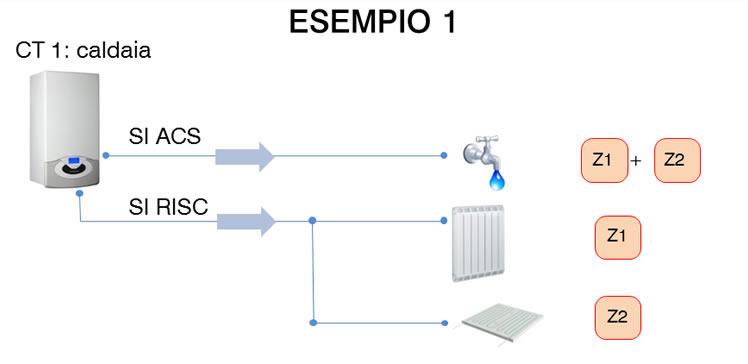 esempi impianti termolog