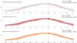 Statistica temperatura interna