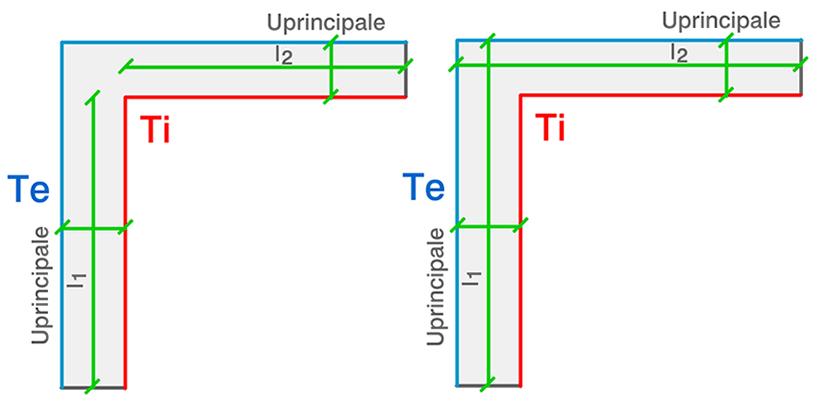 lunghezza interna ed esterna per ponte termico angolo