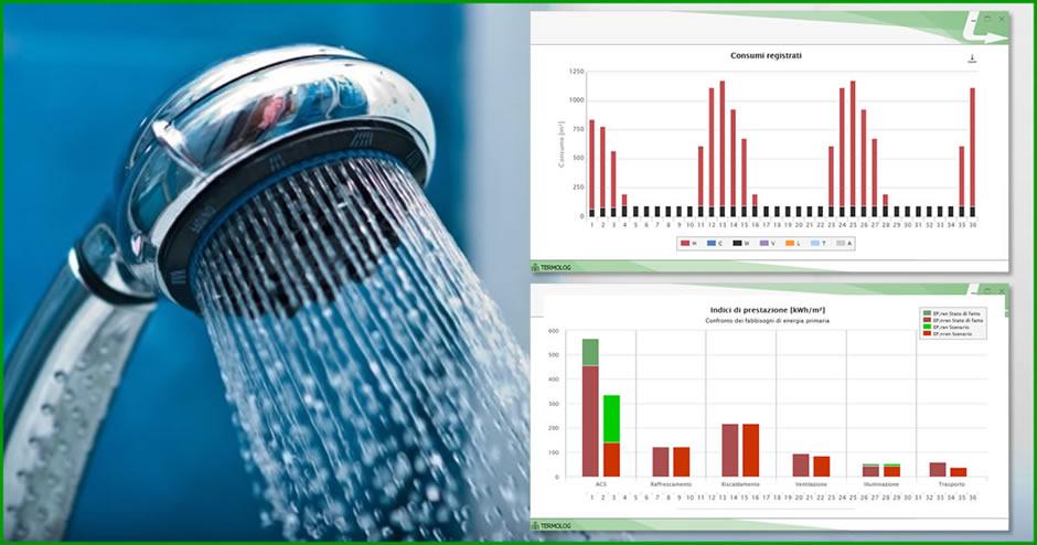 I recuperatori di calore dai reflui delle docce consentono di ottenere una riduzione del fabbisogno di energia per la produzione di acqua calda sanitaria