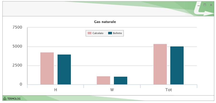 Il valore k viene determinato per ogni servizio a cui si riferisce la diagnosi energetica