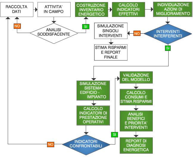 Diagramma di flusso della diagnosi energetica (Rielaborazione da Manuale per la diagnosi energetica degli edifici pubblici, ENEA, 2019).