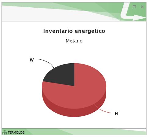 Inventario energetico del vettore Gas naturale: l'inventario evidenzia con chiarezza la suddivisione tra servizio di riscaldamento e di ACS.