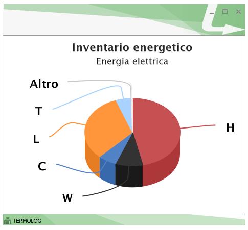 Inventario energetico per il vettore energia elettrica. Si distinguono tutti e sei i servizi presenti.