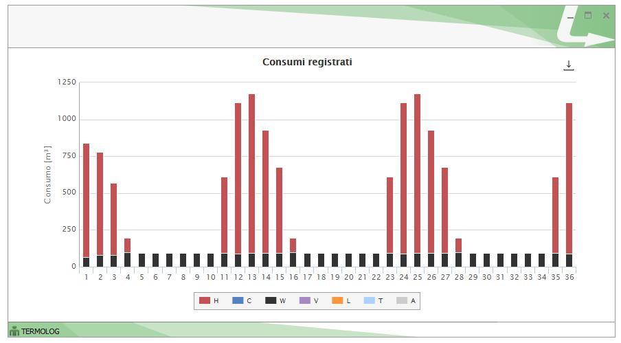 L'istogramma dei consumi registrati evidenzia in rosso il consumo attribuito al servizio di riscaldamento e in nero il consumo attribuito al servizio di ACS.