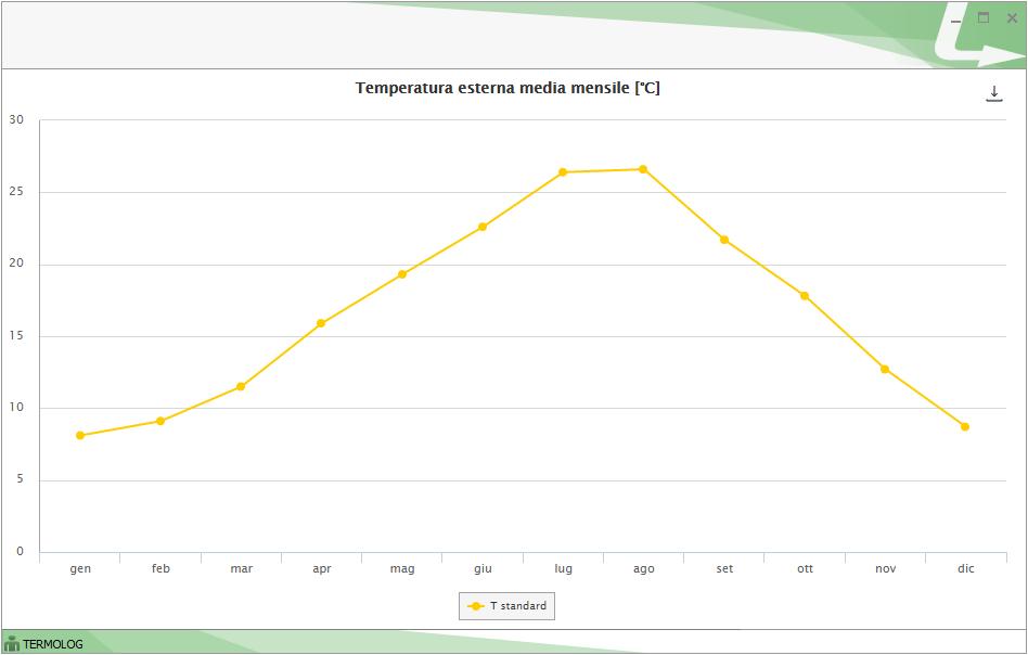 Confronto dell'andamento mensile delle temperature esterne reali e standard nel Modulo DIAGNOSI
