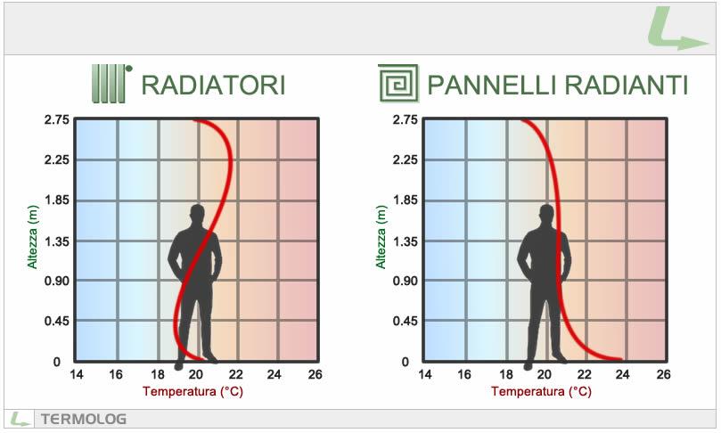 Diagramma della distribuzione della temperatura