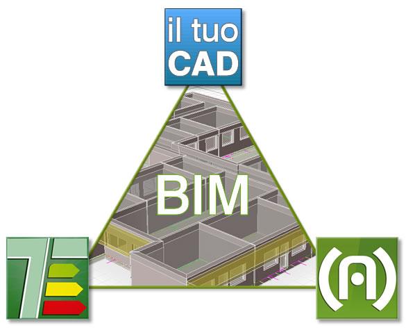 Progettazione BIM: flusso di scambio dati tra software Open BIM