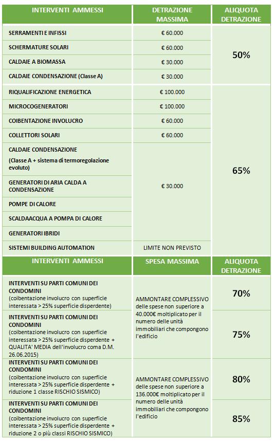 Quadro sintetico delle opportunità fiscali previste dagli Ecobonus 2020