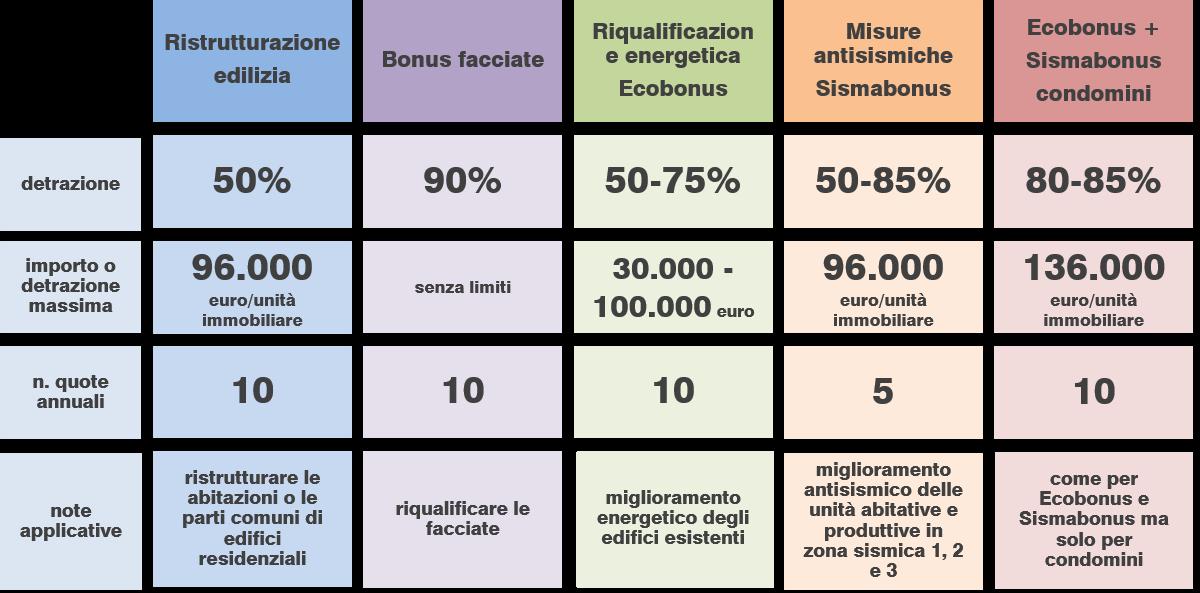 Sintesi dei bonus fiscali per interventi di riqualificazione edilizia