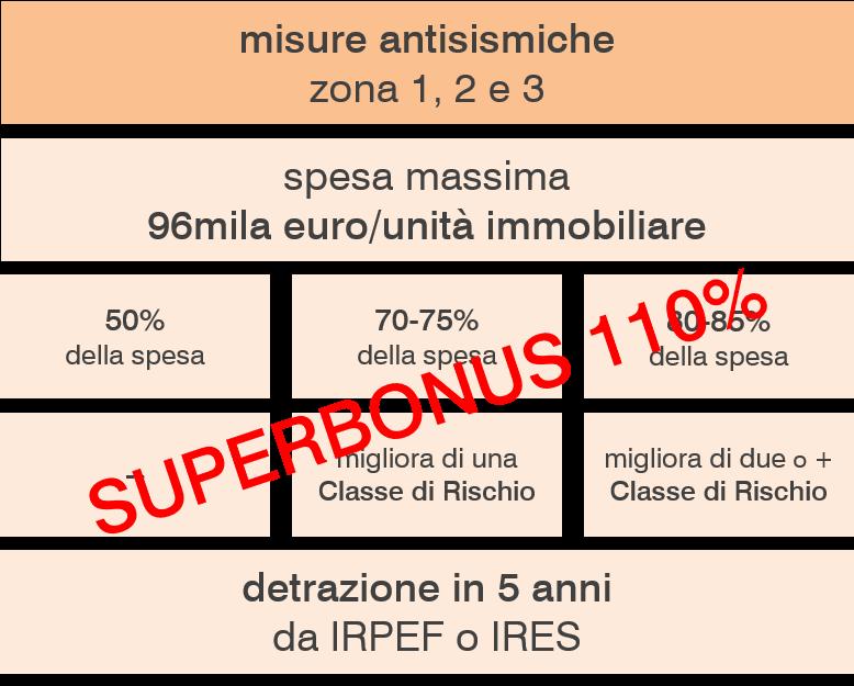 Le percentuali di detrazione del Sismabonus