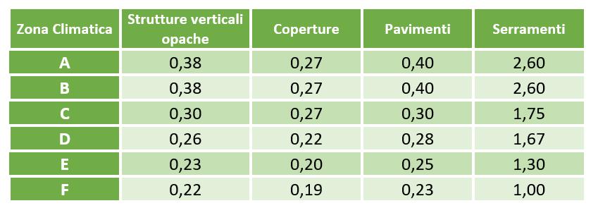 Valori limite di trasmittanza in W/mqK per il DEE – Allegato E