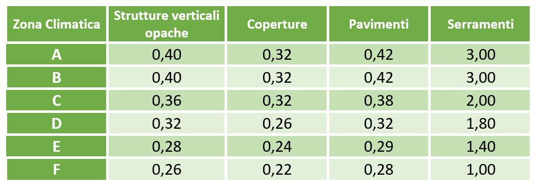 Valori limite di trasmittanza in W/mqK introdotti dall'Allegato B del DM Requisiti Minimi