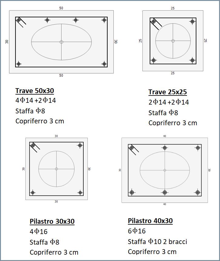 Dettaglio delle sezioni modellate col modulo TRAVI di TRAVILOG