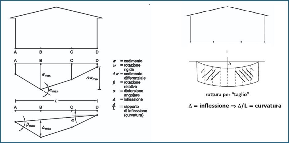 Definizioni per la valutazione dei cedimenti differenziali secondo la teoria di Burland e Wroth (1975)