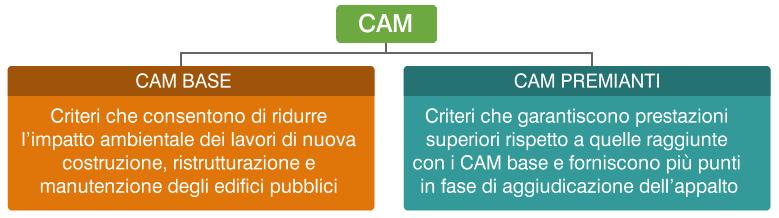 struttura dei CAM Edilizia nel D.M. 11 ottobre 2017