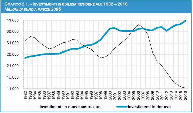 Investimenti nel settore dell'edilizia residenziale