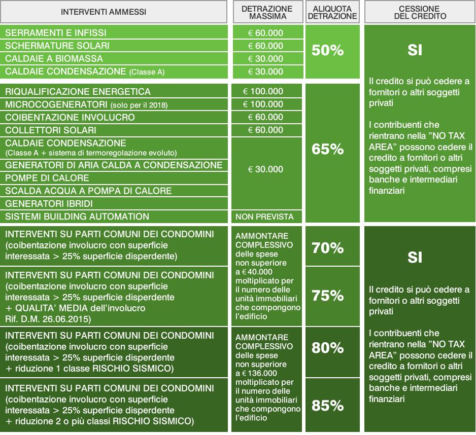 Quadro sintetico delle opportunità fiscali previste dagli Ecobonus