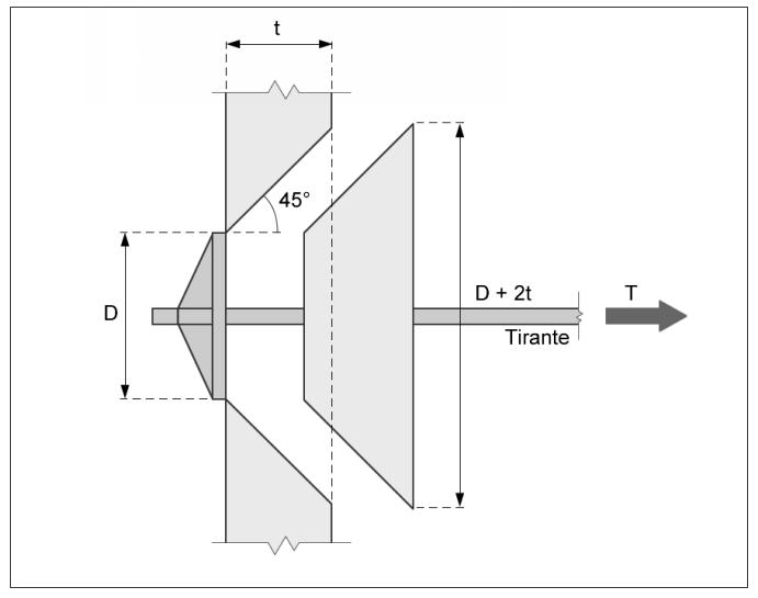 Modello di rottura per distacco di un cuneo con linee di frattura inclinate a 45° - Verifiche di resistenza del TIRANTE condotte con il Modulo RINFORZI di TRAVILOG