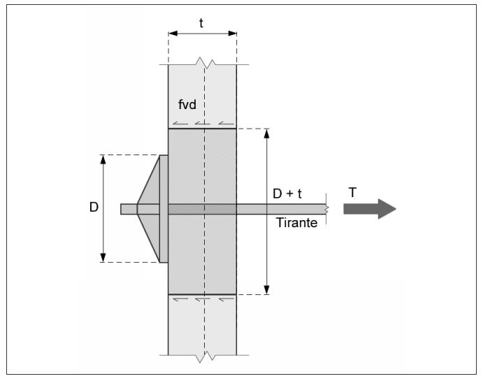 Modello di rottura per distacco di un cuneo con linee di frattura mediane