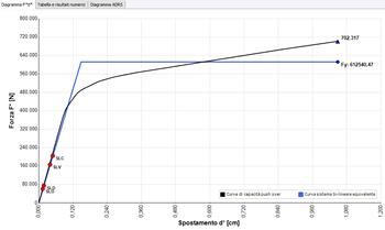 Curva di capacità dell'edificio misto (Edificio caso A): direzione Y+, distribuzione 1, senza eccentricità
