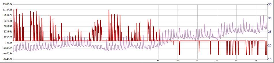 Andamento della temperatura interna operante e della potenza richiesta all'impianto