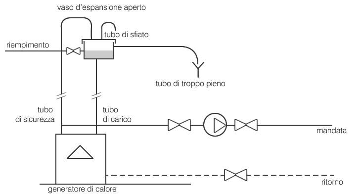 configurazione di un impianto a vaso aperto