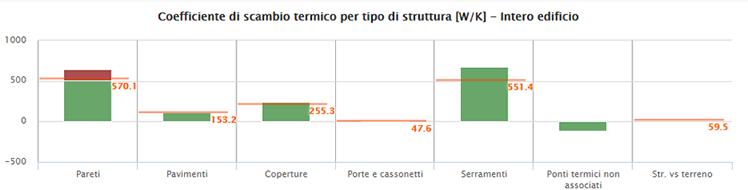 coefficiente di scambio termico dell'edificio: in arancione i limiti per l'edificio nuovo al 1°gennaio 2016