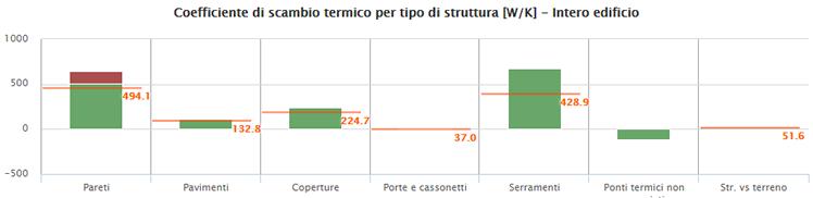 coefficiente di scambio termico dell'edificio: in arancione i limiti per l'edificio NZEB