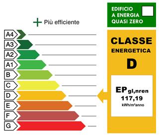 APE e Catasto Energetico regione per regione