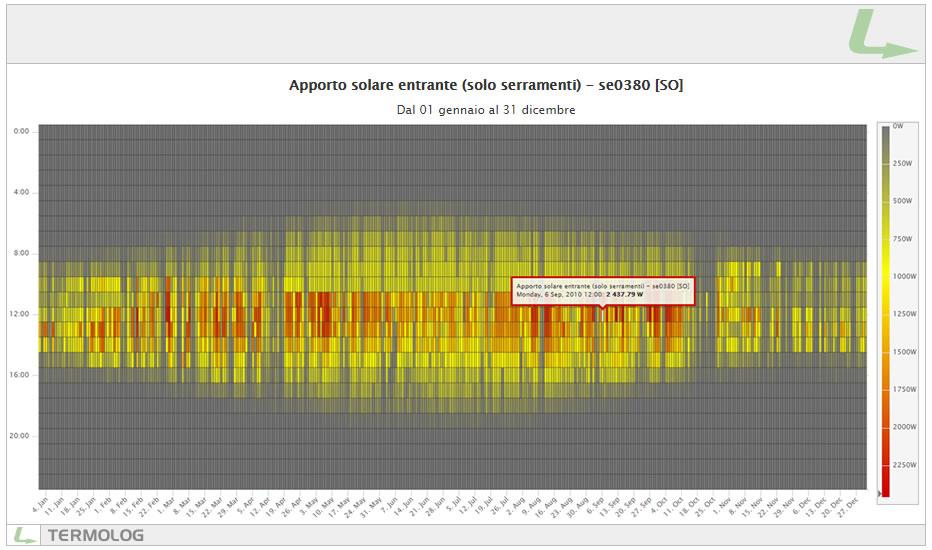 Sonda virtuale di temperatura: apporti solari entranti da una portafinestra della zona in esame